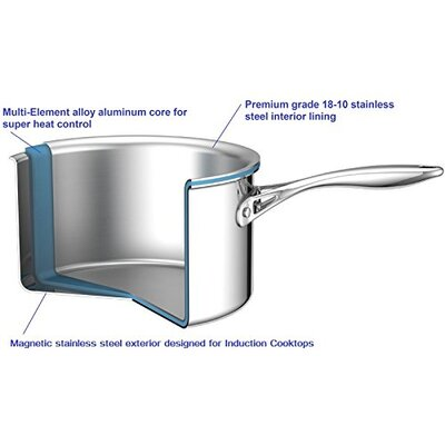 Multi-Ply Clad Stainless-Steel Covered Sauce Pan Size: 3-qt.