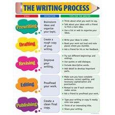 The Writing Process Small Chart