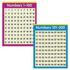 2 Piece Primary Math Chart Set (Set of 2)