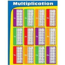 Multiplication Grade 2-5 Chart