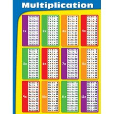 Multiplication Tables Laminated Chart (Set of 2)