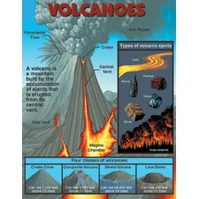 Volcanoes Chart