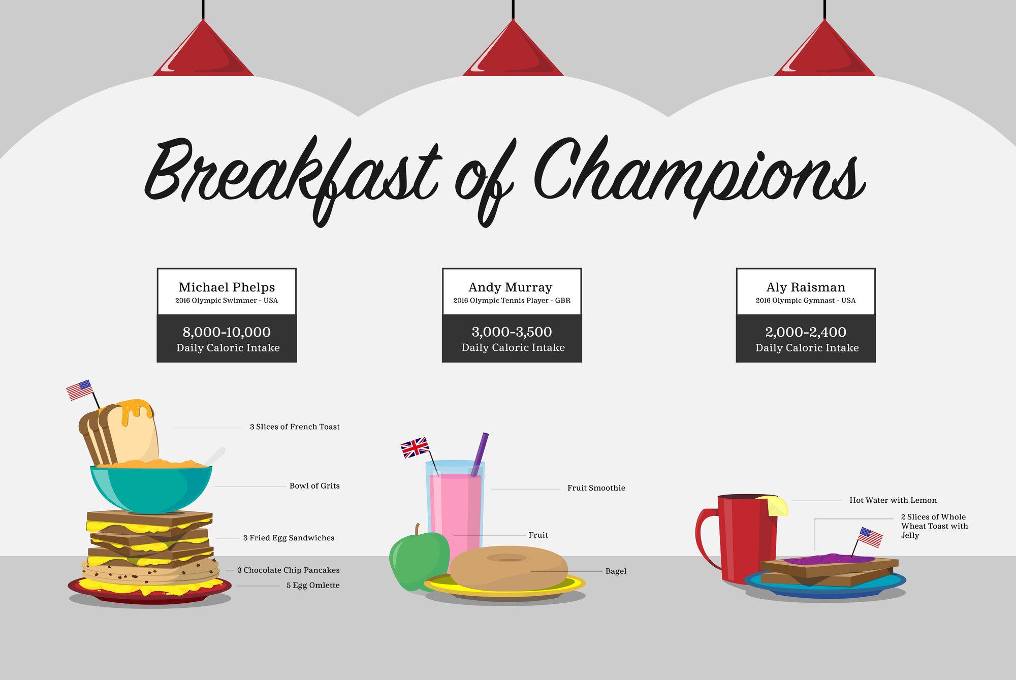 Breakfast of champions essay